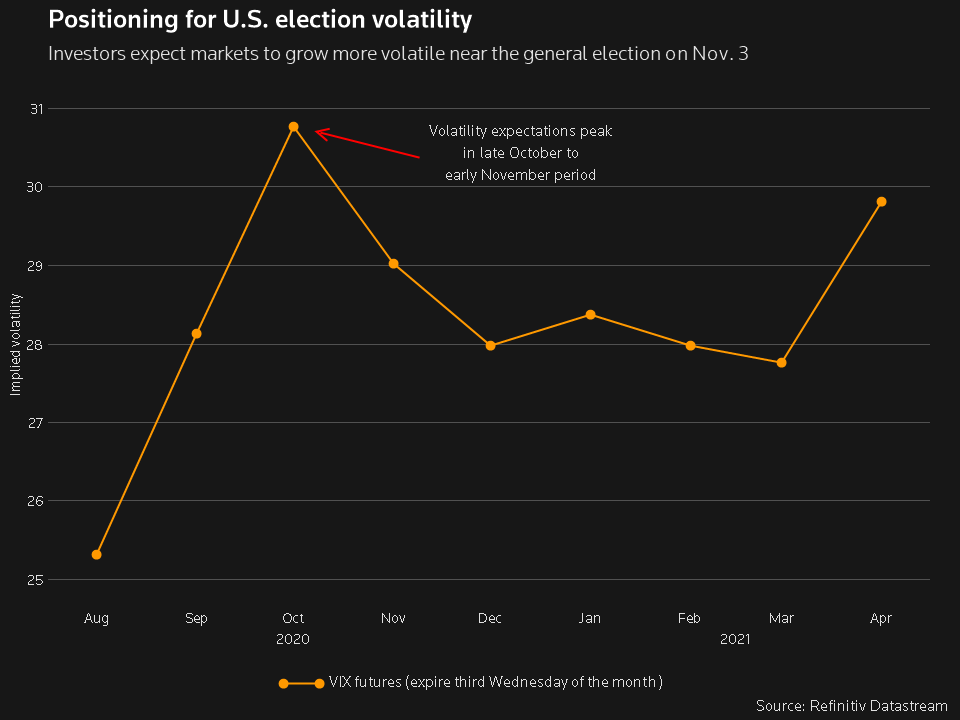 vix-election-positioning