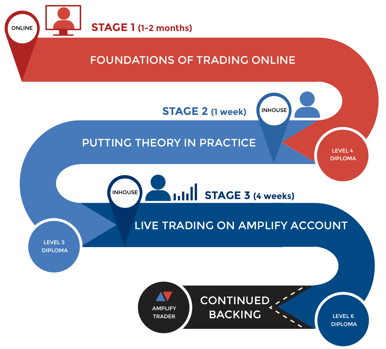 Foundations of trading Online