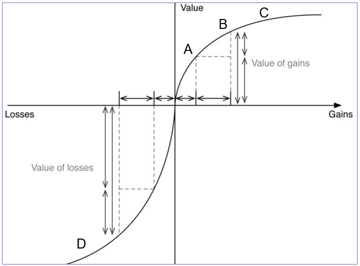 Values and Losses